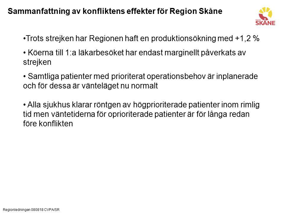 Regionledningen 080818 CVPA/SR Sammanfattning av konfliktens effekter för Region Skåne Trots strejken har Regionen haft en produktionsökning med +1,2 % Köerna till 1:a läkarbesöket har endast marginellt påverkats av strejken Samtliga patienter med prioriterat operationsbehov är inplanerade och för dessa är vänteläget nu normalt Alla sjukhus klarar röntgen av högprioriterade patienter inom rimlig tid men väntetiderna för oprioriterade patienter är för långa redan före konflikten