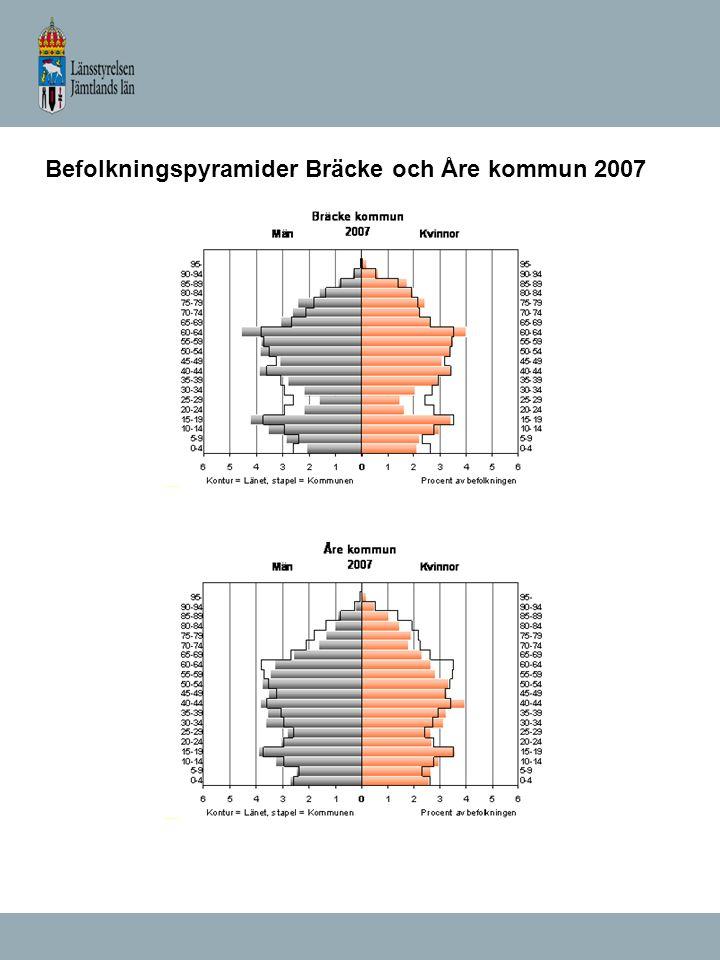 Befolkningspyramider Bräcke och Åre kommun 2007