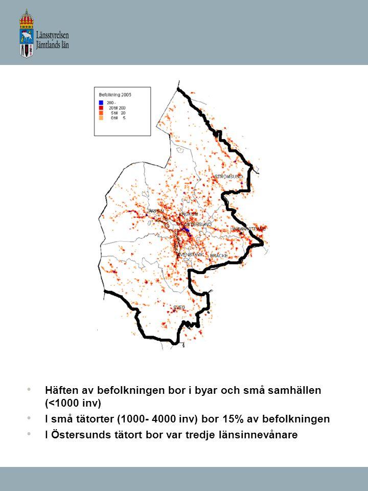 Häften av befolkningen bor i byar och små samhällen (<1000 inv) I små tätorter (1000- 4000 inv) bor 15% av befolkningen I Östersunds tätort bor var tredje länsinnevånare