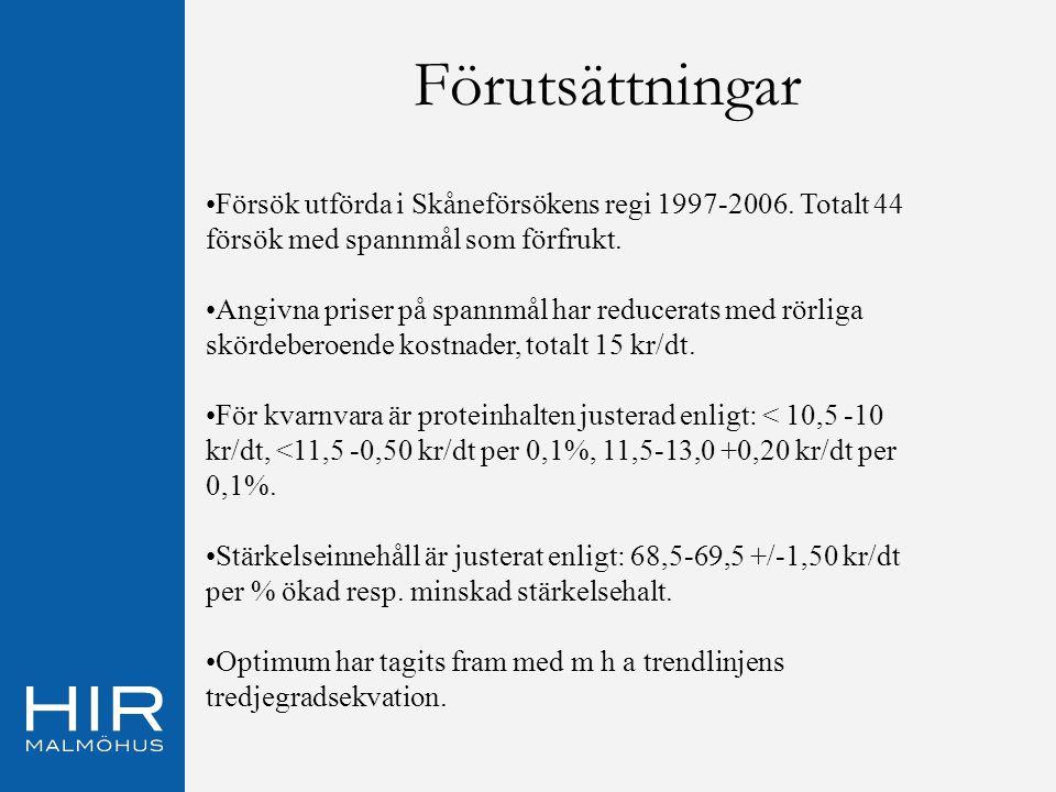 Förutsättningar Försök utförda i Skåneförsökens regi 1997-2006. Totalt 44 försök med spannmål som förfrukt. Angivna priser på spannmål har reducerats