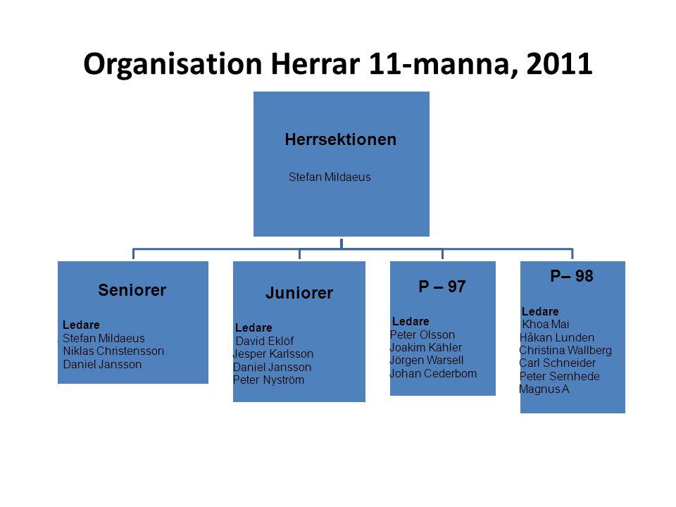 Organisation Herrar 11-manna, 2011 Herrsektionen Stefan Mildaeus Seniorer Ledare.