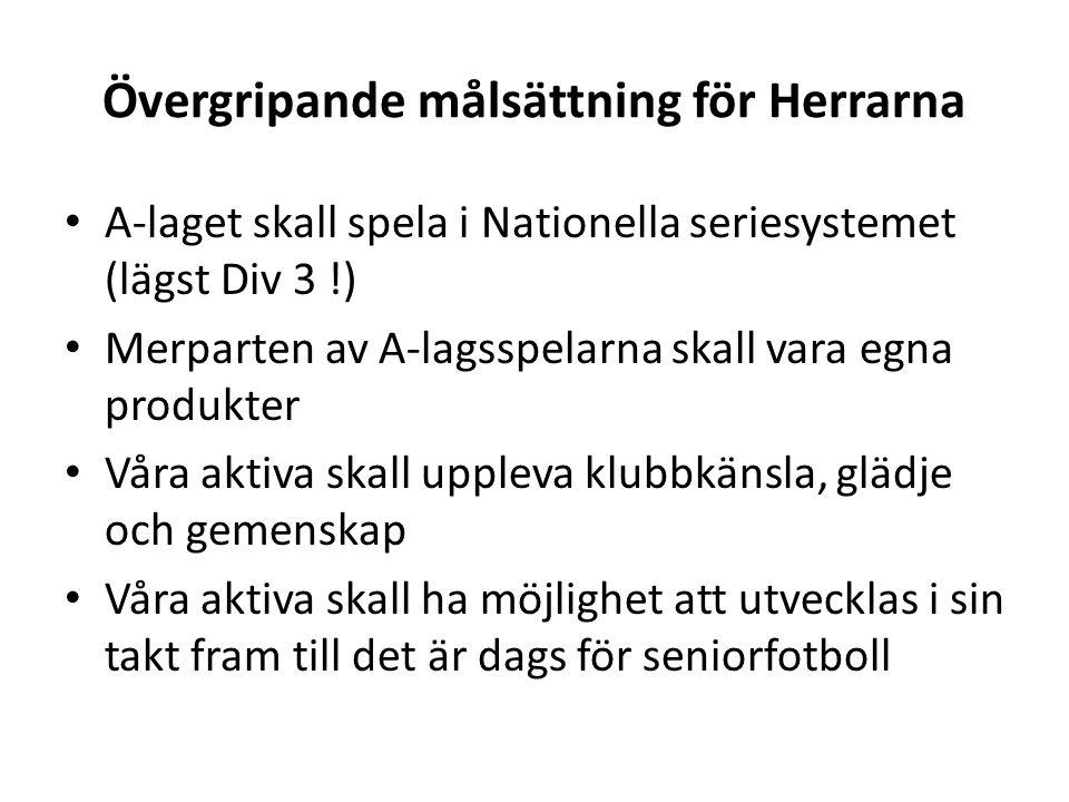 Övergripande målsättning för Herrarna A-laget skall spela i Nationella seriesystemet (lägst Div 3 !) Merparten av A-lagsspelarna skall vara egna produ