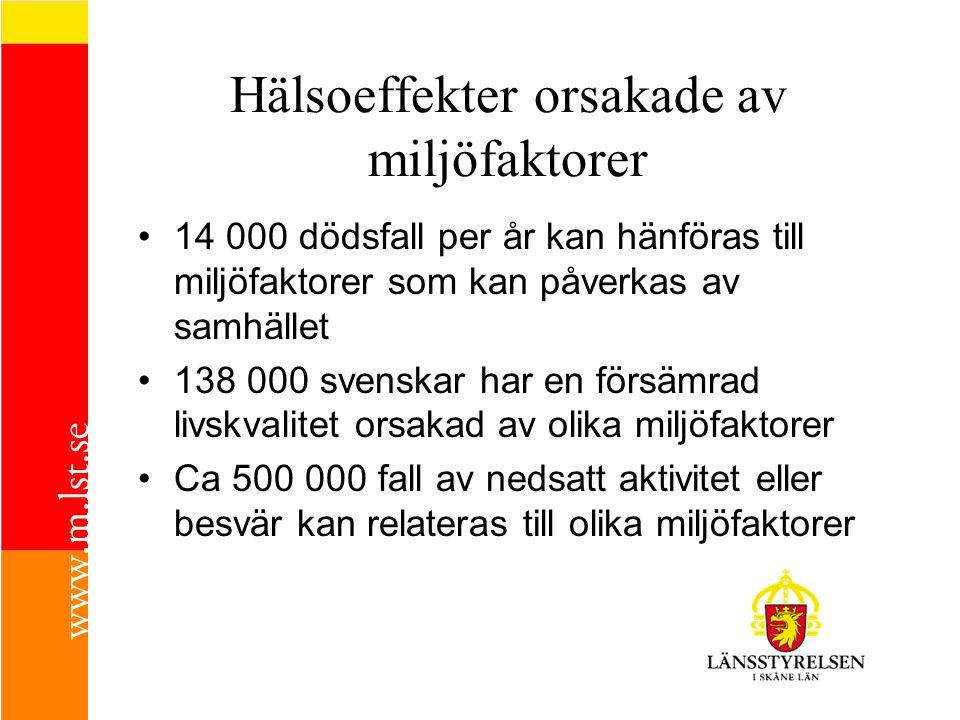 Hälsoeffekter orsakade av miljöfaktorer 14 000 dödsfall per år kan hänföras till miljöfaktorer som kan påverkas av samhället 138 000 svenskar har en försämrad livskvalitet orsakad av olika miljöfaktorer Ca 500 000 fall av nedsatt aktivitet eller besvär kan relateras till olika miljöfaktorer