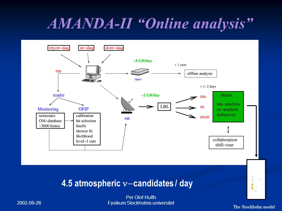 2002-09-26 Per Olof Hulth Fysikum Stockholms universitet AMANDA-II Online analysis 4.5 atmospheric  candidates / day The Stockholm model
