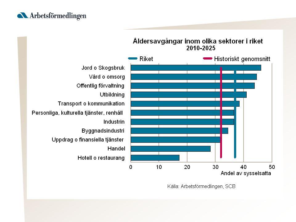 Kommuner med fler åldersavgångar i offentlig sektor än inträden av ungdomar på arbetsmarknaden som helhet SummaSummaDifferens åldersavgångarnytillskott av i offentlig sektorungdomar 2010-20252010-2025 Övertorneå551304-247 Pajala601365-236 Boden3 2093 070-139 Strömsund1 045955-90 Bräcke600530-70 Åsele290235-55 Gullspång435383-52 Överkalix349301-48 Kramfors1 6151 572-43 Vingåker729708-21 Kalix1 5321 516-16 Ljusnarsberg355345-10 Berg593585-8