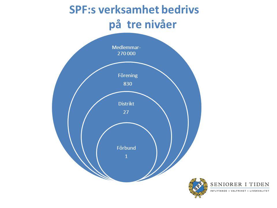 SPF:s verksamhet bedrivs på tre nivåer Medlemmar- 270 000 Förening 830 Distrikt 27 Förbund 1