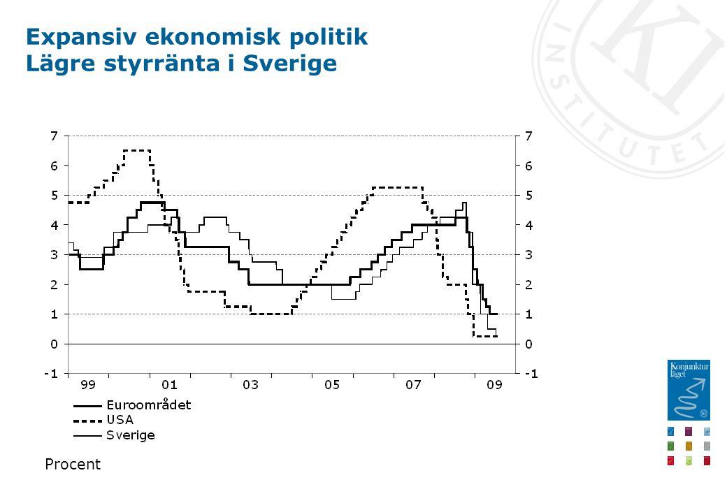 Expansiv ekonomisk politik Lägre styrränta i Sverige Procent
