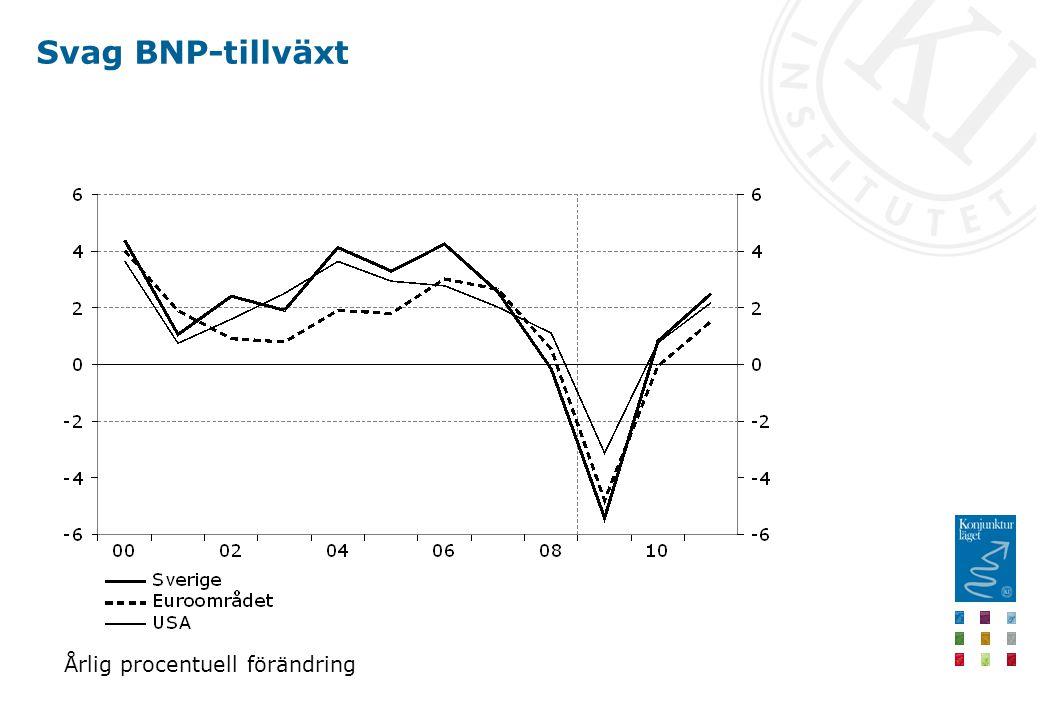 Svag BNP-tillväxt Årlig procentuell förändring