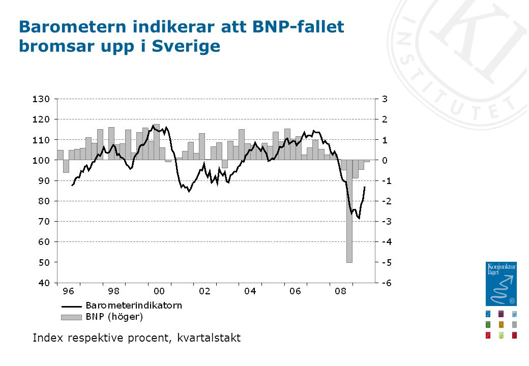Barometern indikerar att BNP-fallet bromsar upp i Sverige Index respektive procent, kvartalstakt