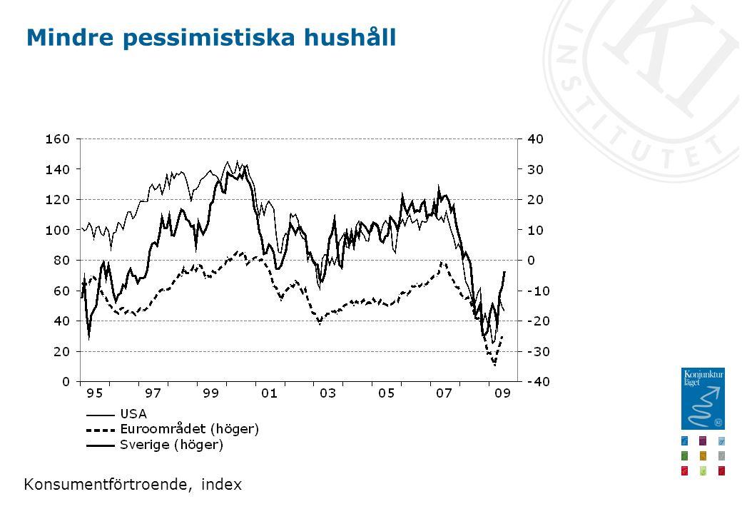 Mindre pessimistiska hushåll Konsumentförtroende, index