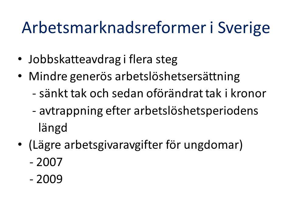 Arbetsmarknadsreformer i Sverige Jobbskatteavdrag i flera steg Mindre generös arbetslöshetsersättning - sänkt tak och sedan oförändrat tak i kronor - avtrappning efter arbetslöshetsperiodens längd (Lägre arbetsgivaravgifter för ungdomar) - 2007 - 2009