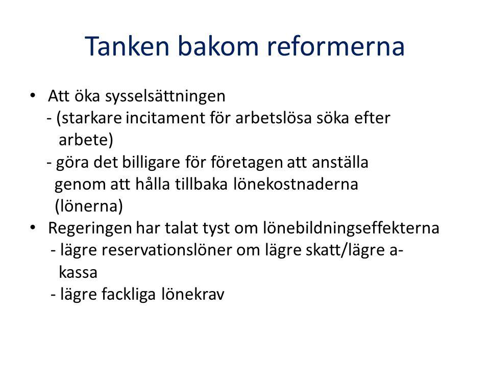 Forskningen om arbetslöshetsersättning och jobbskatteavdrag Starkt empiriskt stöd för att högre arbetslöshetsersättning leder till högre arbetslöshet - individers arbetslöshetstid - jämförelser mellan länder och över tid Starkt empiriskt stöd från andra länder för att jobbskatteavdrag ökar individers sysselsättningschanser - jämförelse mellan grupper som fått och grupper som inte fått avdraget - omöjligt göra sådana studier i Sverige - modellberäkningar Få utländska studier av effekterna på lönebildningen - arbetslöshetsersättning och reservationslöner - jobbskatteavdrag och löner