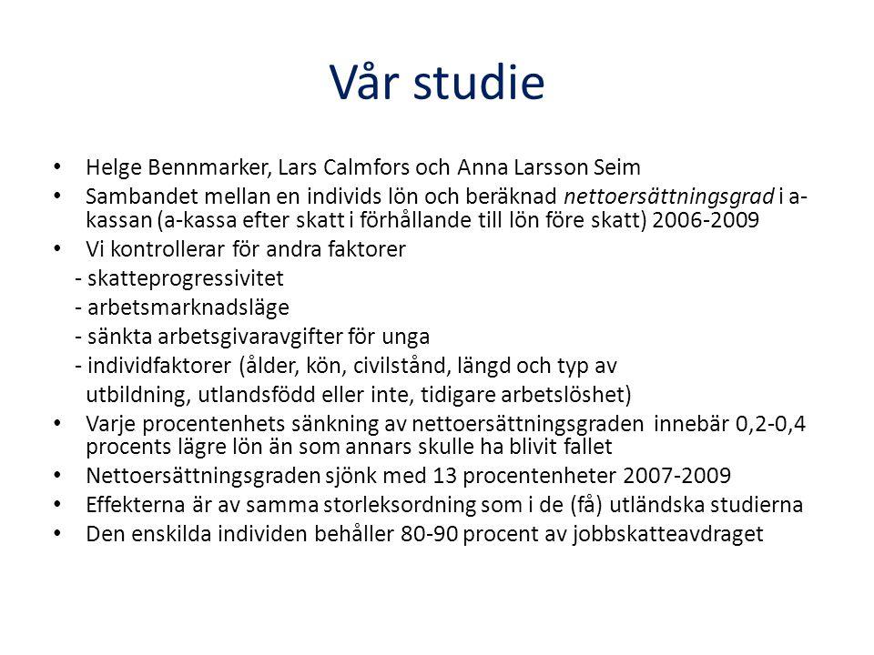 Vår studie Helge Bennmarker, Lars Calmfors och Anna Larsson Seim Sambandet mellan en individs lön och beräknad nettoersättningsgrad i a- kassan (a-kassa efter skatt i förhållande till lön före skatt) 2006-2009 Vi kontrollerar för andra faktorer - skatteprogressivitet - arbetsmarknadsläge - sänkta arbetsgivaravgifter för unga - individfaktorer (ålder, kön, civilstånd, längd och typ av utbildning, utlandsfödd eller inte, tidigare arbetslöshet) Varje procentenhets sänkning av nettoersättningsgraden innebär 0,2-0,4 procents lägre lön än som annars skulle ha blivit fallet Nettoersättningsgraden sjönk med 13 procentenheter 2007-2009 Effekterna är av samma storleksordning som i de (få) utländska studierna Den enskilda individen behåller 80-90 procent av jobbskatteavdraget