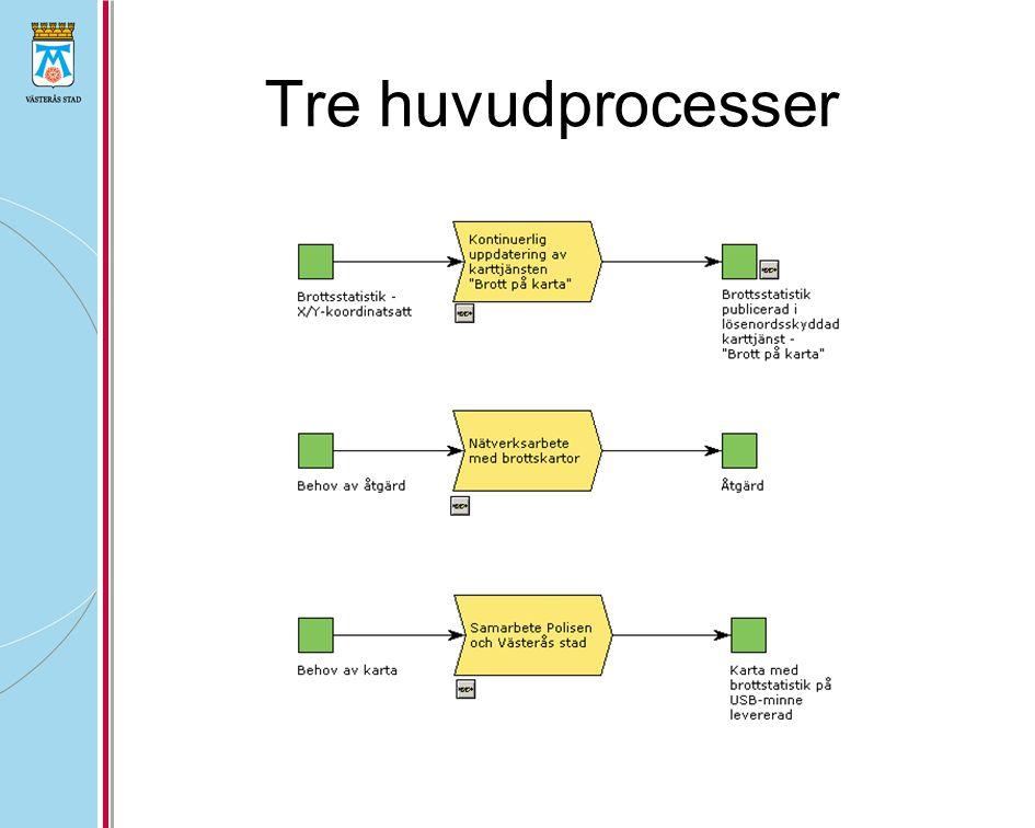 Tre huvudprocesser