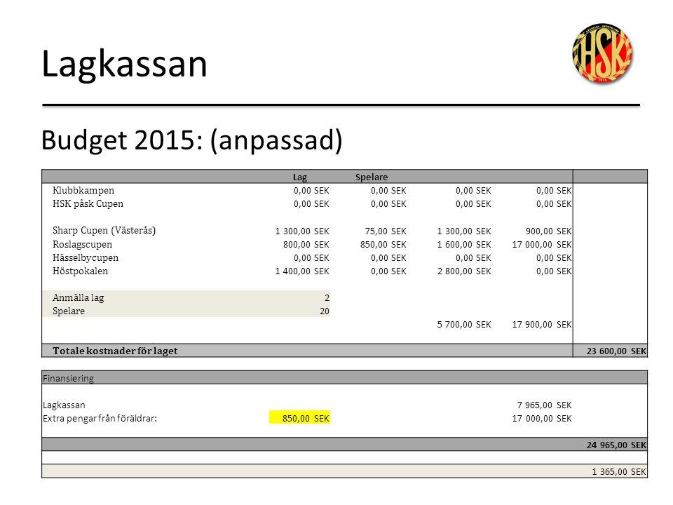 Lagkassan Budget 2015: (anpassad) Lag Spelare Klubbkampen 0,00 SEK HSK påsk Cupen 0,00 SEK Sharp Cupen (Västerås) 1 300,00 SEK75,00 SEK1 300,00 SEK900