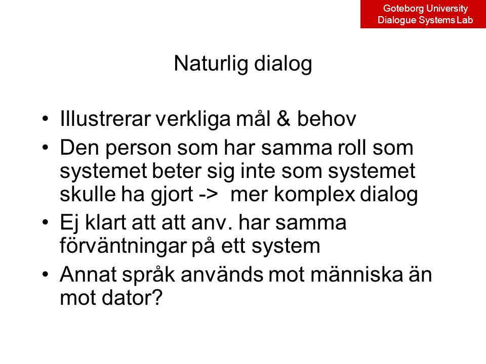 Goteborg University Dialogue Systems Lab Naturlig dialog Illustrerar verkliga mål & behov Den person som har samma roll som systemet beter sig inte som systemet skulle ha gjort -> mer komplex dialog Ej klart att att anv.