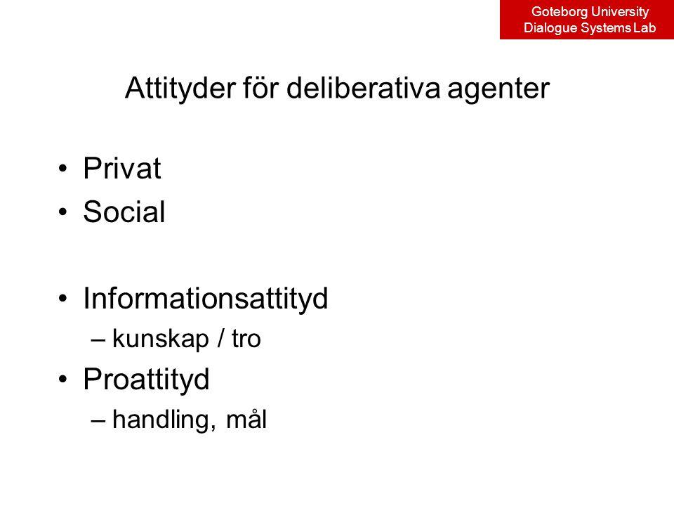 Goteborg University Dialogue Systems Lab Attityder för deliberativa agenter Privat Social Informationsattityd –kunskap / tro Proattityd –handling, mål