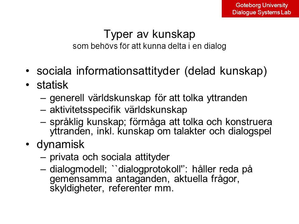 Goteborg University Dialogue Systems Lab Typer av kunskap som behövs för att kunna delta i en dialog sociala informationsattityder (delad kunskap) statisk –generell världskunskap för att tolka yttranden –aktivitetsspecifik världskunskap –språklig kunskap; förmåga att tolka och konstruera yttranden, inkl.