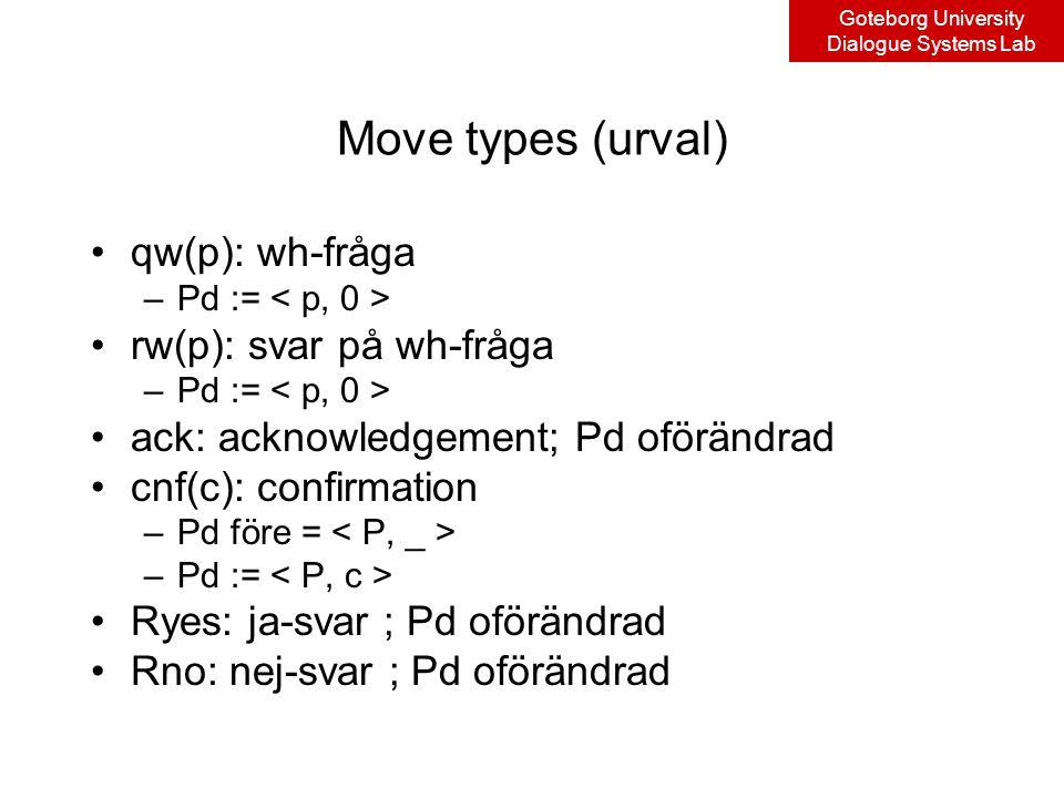 Goteborg University Dialogue Systems Lab Move types (urval) qw(p): wh-fråga –Pd := rw(p): svar på wh-fråga –Pd := ack: acknowledgement; Pd oförändrad cnf(c): confirmation –Pd före = –Pd := Ryes: ja-svar ; Pd oförändrad Rno: nej-svar ; Pd oförändrad