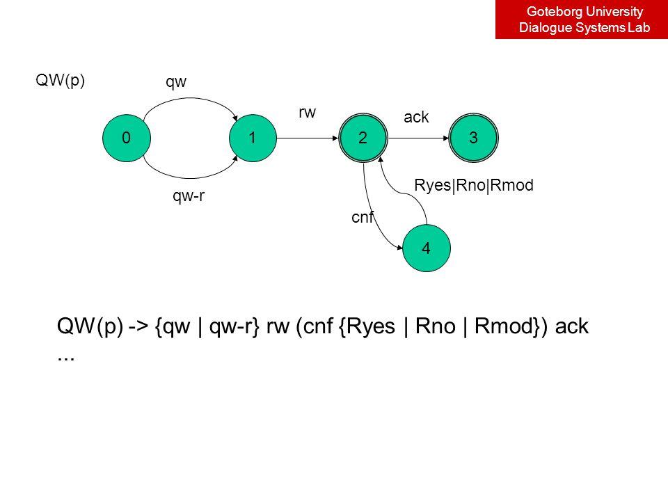 Goteborg University Dialogue Systems Lab 0 4 1 23 qw qw-r rw cnf Ryes|Rno|Rmod ack QW(p) QW(p) -> {qw | qw-r} rw (cnf {Ryes | Rno | Rmod}) ack...