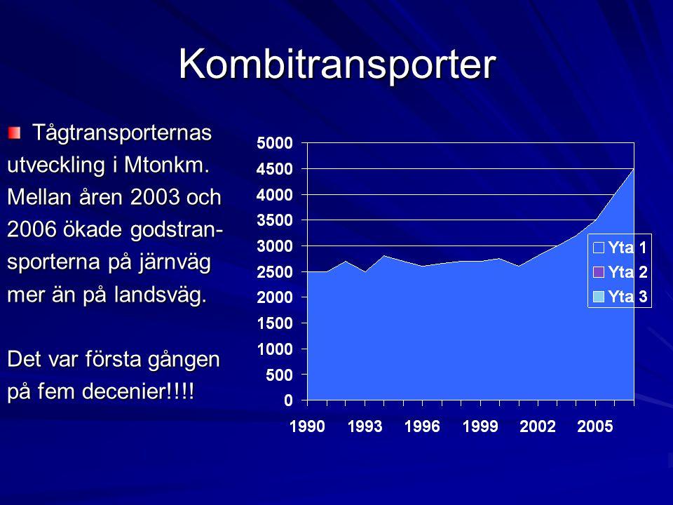 Kombitransporter Tågtransporternas utveckling i Mtonkm.