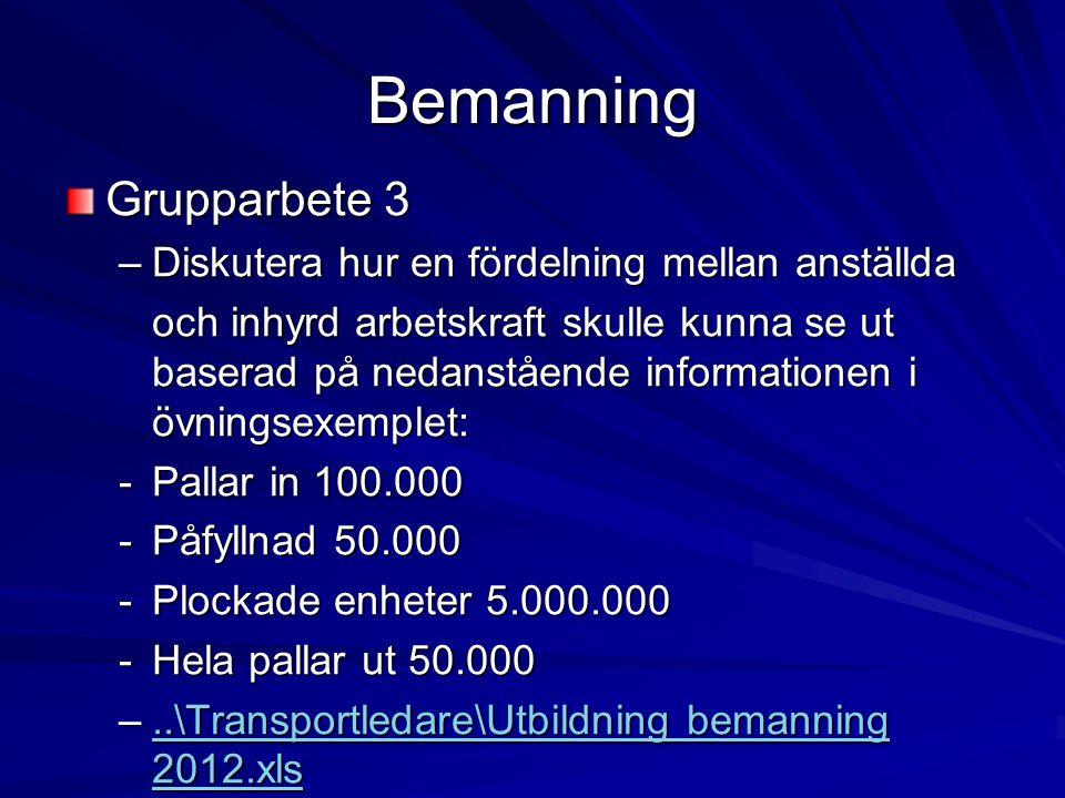 Bemanning Grupparbete 3 –Diskutera hur en fördelning mellan anställda och inhyrd arbetskraft skulle kunna se ut baserad på nedanstående informationen i övningsexemplet: -Pallar in 100.000 -Påfyllnad 50.000 -Plockade enheter 5.000.000 -Hela pallar ut 50.000 –..\Transportledare\Utbildning bemanning 2012.xls..\Transportledare\Utbildning bemanning 2012.xls..\Transportledare\Utbildning bemanning 2012.xls
