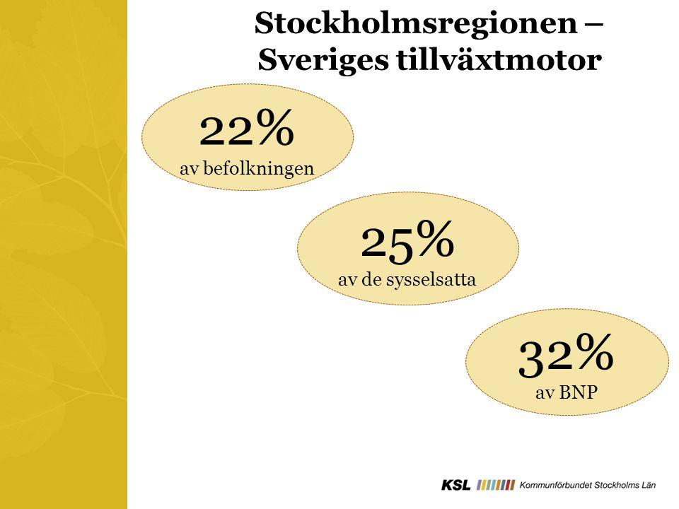Stockholmsregionen – Sveriges tillväxtmotor 22% av befolkningen 25% av de sysselsatta 32% av BNP