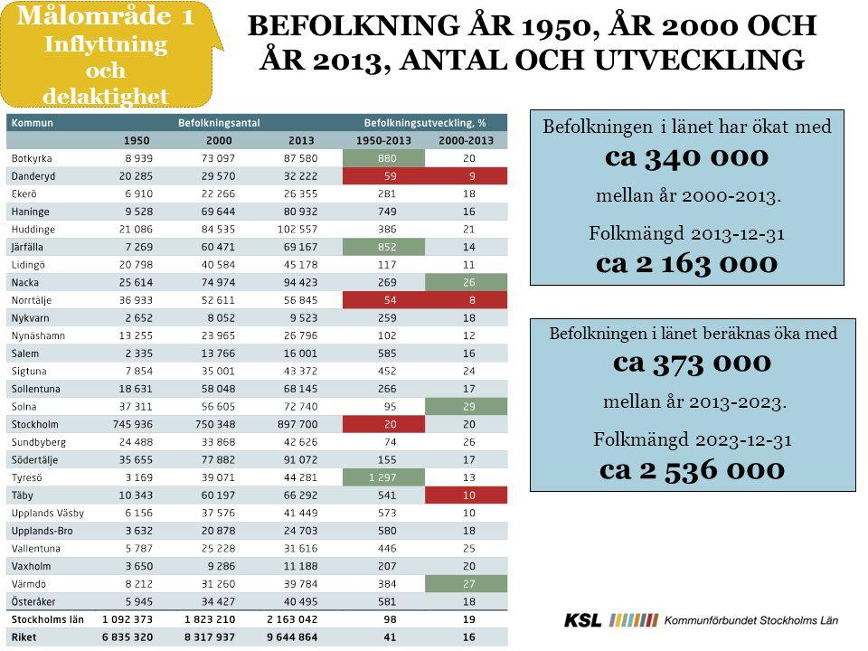 BEFOLKNING ÅR 1950, ÅR 2000 OCH ÅR 2013, ANTAL OCH UTVECKLING Befolkningen i länet har ökat med ca 340 000 mellan år 2000-2013.