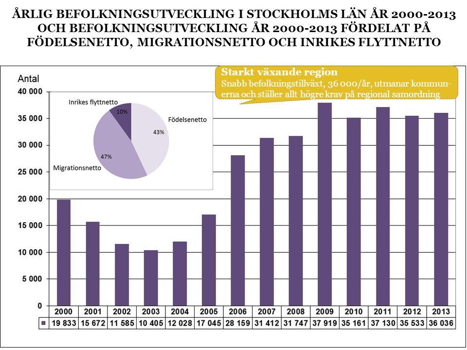 ÅRLIG BEFOLKNINGSUTVECKLING I STOCKHOLMS LÄN ÅR 2000-2013 OCH BEFOLKNINGSUTVECKLING ÅR 2000-2013 FÖRDELAT PÅ FÖDELSENETTO, MIGRATIONSNETTO OCH INRIKES FLYTTNETTO Starkt växande region Snabb befolkningstillväxt, 36 000/år, utmanar kommun- erna och ställer allt högre krav på regional samordning