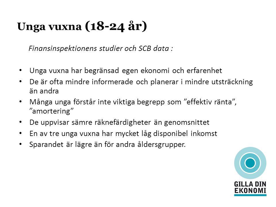 Unga vuxna (18-24 år) Finansinspektionens studier och SCB data : Unga vuxna har begränsad egen ekonomi och erfarenhet De är ofta mindre informerade oc