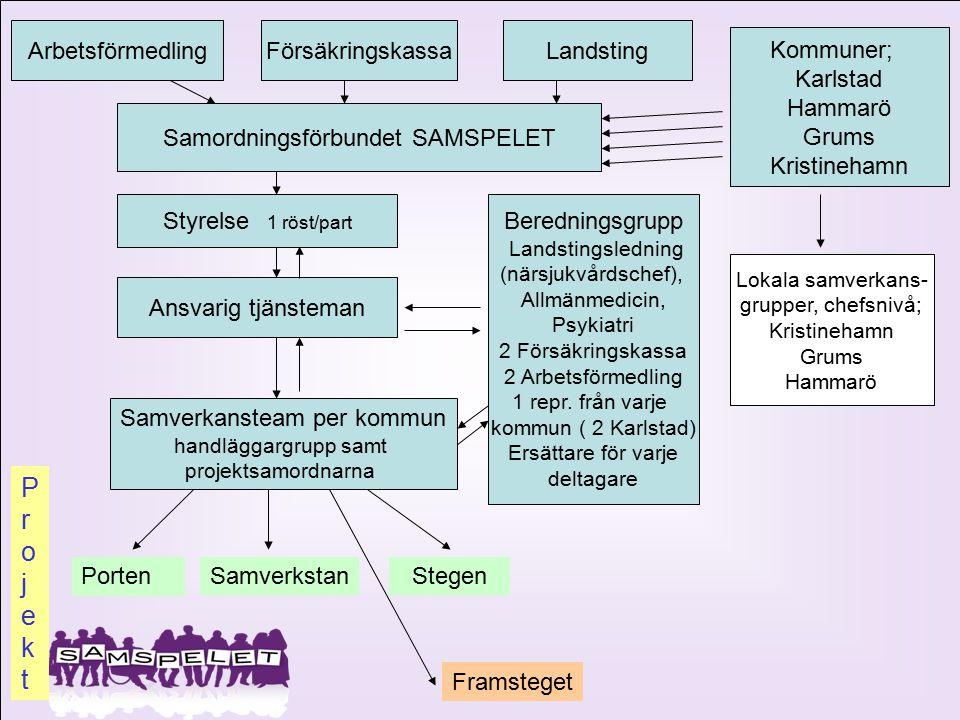 Arbetsförmedling Försäkringskassa Landsting Kommuner; Karlstad Hammarö Grums Kristinehamn Samordningsförbundet SAMSPELET Styrelse 1 röst/part Ansvarig