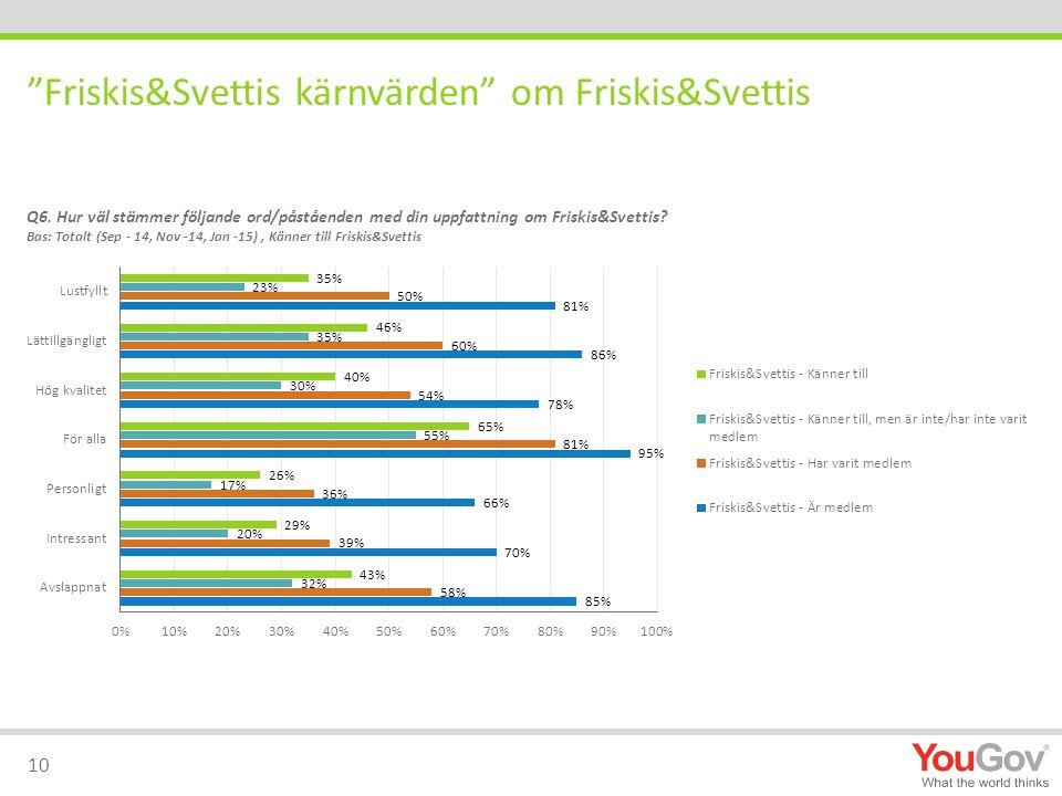 Friskis&Svettis kärnvärden om Friskis&Svettis 10