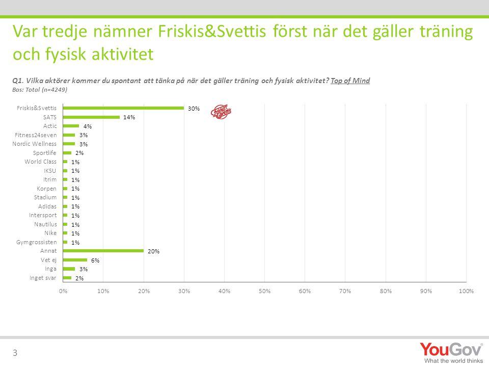 Var tredje nämner Friskis&Svettis först när det gäller träning och fysisk aktivitet 3