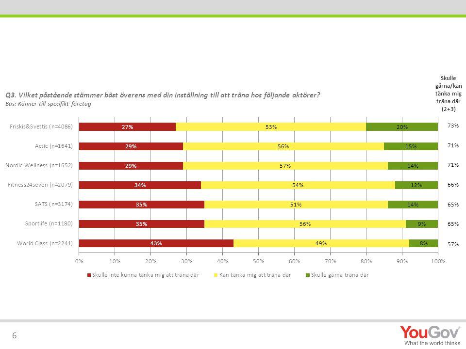 73% 71% 66% 65% 57% 6 Skulle gärna/kan tänka mig träna där (2+3)