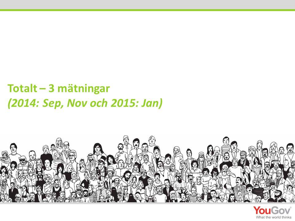 Totalt – 3 mätningar (2014: Sep, Nov och 2015: Jan)