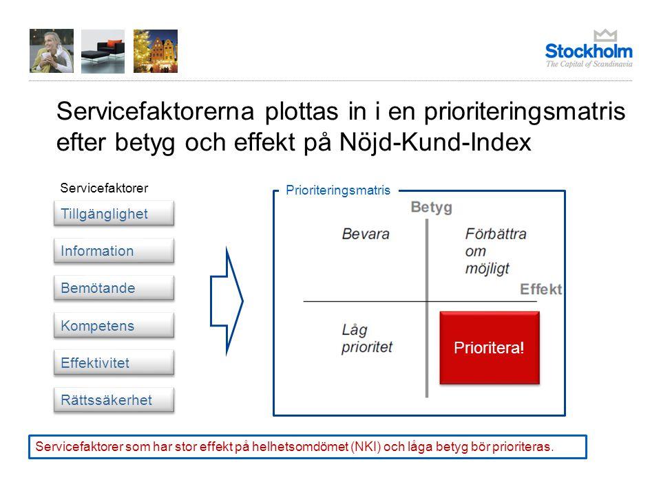 Fakta om 2011 års undersökning Faktainsamlingen gjordes av Stockholms stads utrednings- och statistikkontor AB (USK) under perioden 1 februari - 7 maj 2011.