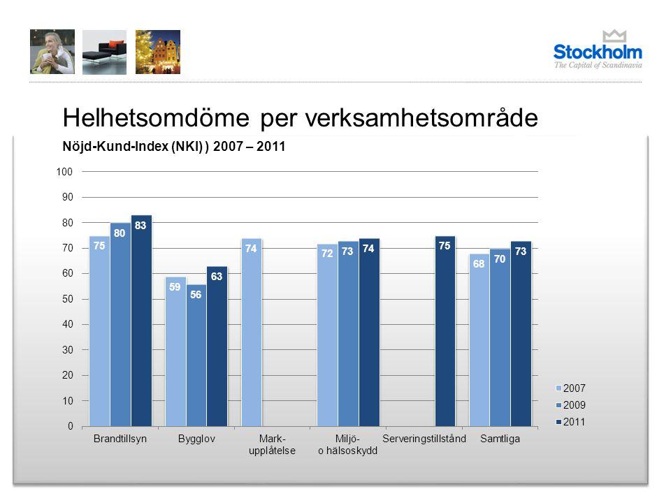 Betygsindex per servicefaktor Betygsindex 2007 – 2011