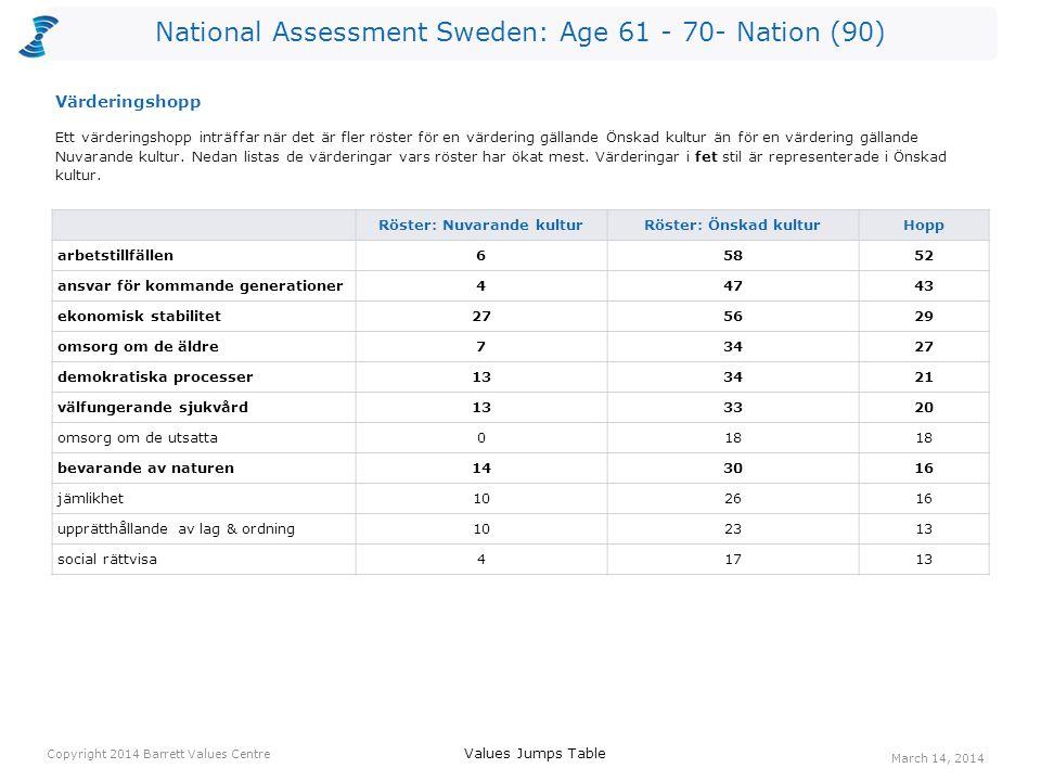 National Assessment Sweden: Age 61 - 70- Nation (90) Röster: Nuvarande kulturRöster: Önskad kulturHopp arbetstillfällen65852 ansvar för kommande generationer44743 ekonomisk stabilitet275629 omsorg om de äldre73427 demokratiska processer133421 välfungerande sjukvård133320 omsorg om de utsatta018 bevarande av naturen143016 jämlikhet102616 upprätthållande av lag & ordning102313 social rättvisa41713 Ett värderingshopp inträffar när det är fler röster för en värdering gällande Önskad kultur än för en värdering gällande Nuvarande kultur.