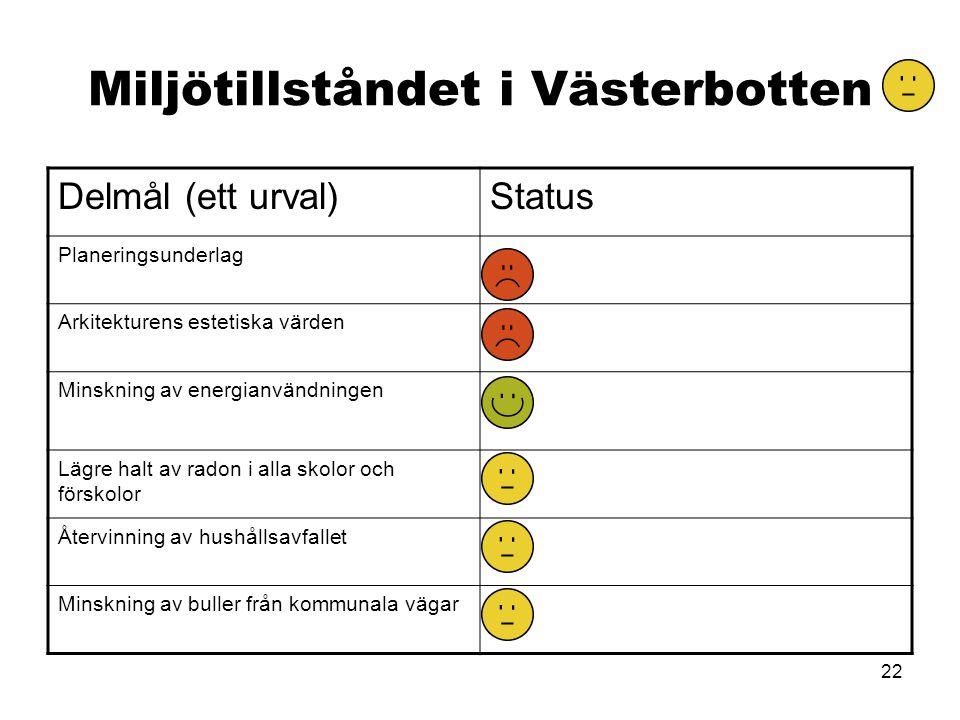 22 Miljötillståndet i Västerbotten Delmål (ett urval)Status Planeringsunderlag Arkitekturens estetiska värden Minskning av energianvändningen Lägre ha