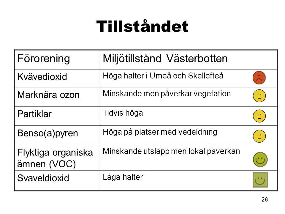 26 Tillståndet FöroreningMiljötillstånd Västerbotten Kvävedioxid Höga halter i Umeå och Skellefteå Marknära ozon Minskande men påverkar vegetation Partiklar Tidvis höga Benso(a)pyren Höga på platser med vedeldning Flyktiga organiska ämnen (VOC) Minskande utsläpp men lokal påverkan Svaveldioxid Låga halter