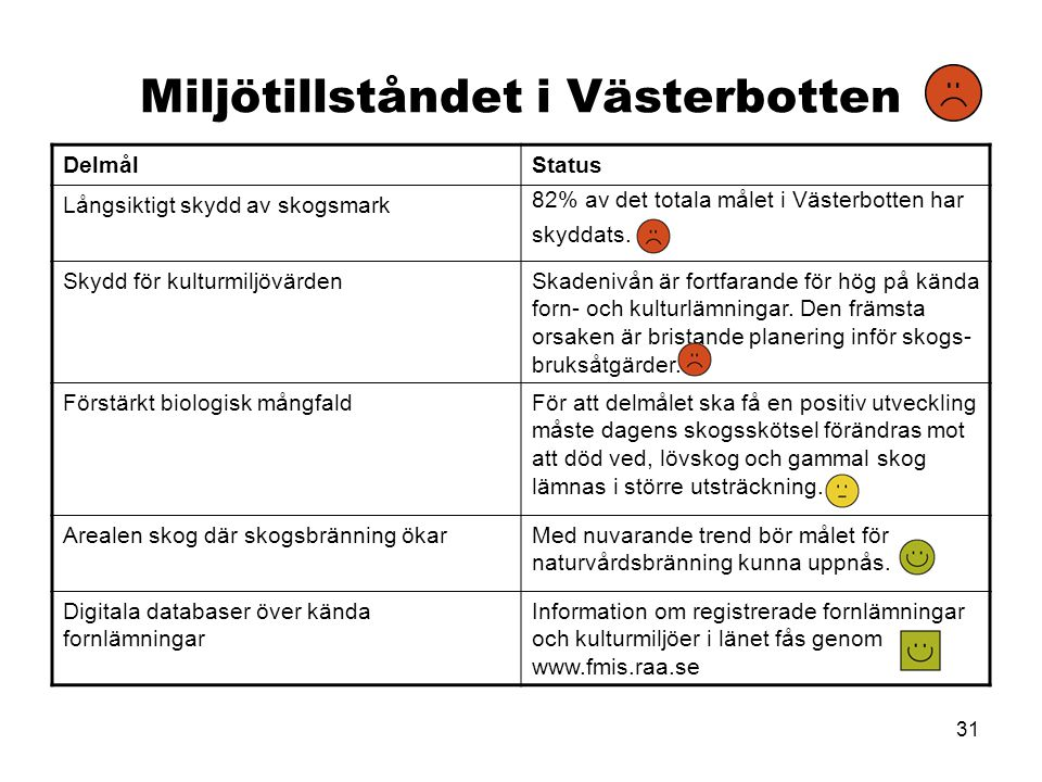 31 Miljötillståndet i Västerbotten DelmålStatus Långsiktigt skydd av skogsmark 82% av det totala målet i Västerbotten har skyddats. Skydd för kulturmi