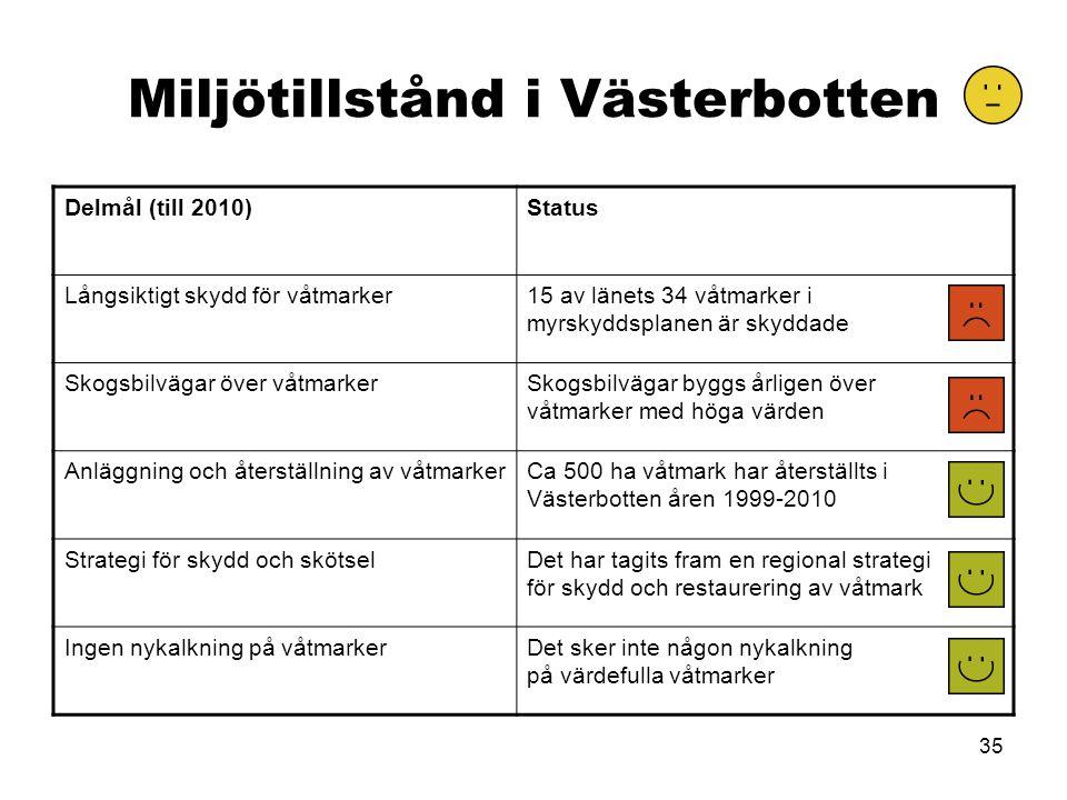 35 Miljötillstånd i Västerbotten Delmål (till 2010)Status Långsiktigt skydd för våtmarker15 av länets 34 våtmarker i myrskyddsplanen är skyddade Skogsbilvägar över våtmarkerSkogsbilvägar byggs årligen över våtmarker med höga värden Anläggning och återställning av våtmarkerCa 500 ha våtmark har återställts i Västerbotten åren 1999-2010 Strategi för skydd och skötselDet har tagits fram en regional strategi för skydd och restaurering av våtmark Ingen nykalkning på våtmarkerDet sker inte någon nykalkning på värdefulla våtmarker