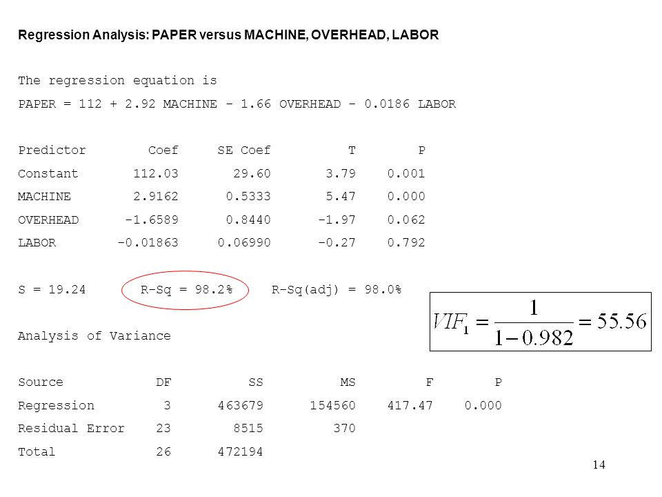 14 Regression Analysis: PAPER versus MACHINE, OVERHEAD, LABOR The regression equation is PAPER = 112 + 2.92 MACHINE - 1.66 OVERHEAD - 0.0186 LABOR Pre