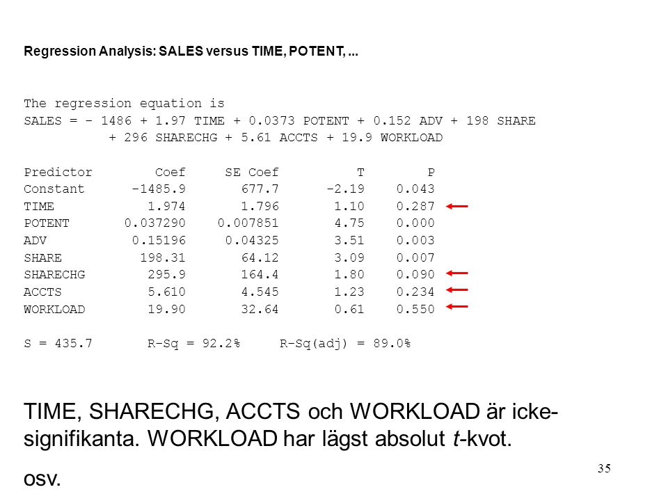 35 Regression Analysis: SALES versus TIME, POTENT,... The regression equation is SALES = - 1486 + 1.97 TIME + 0.0373 POTENT + 0.152 ADV + 198 SHARE +