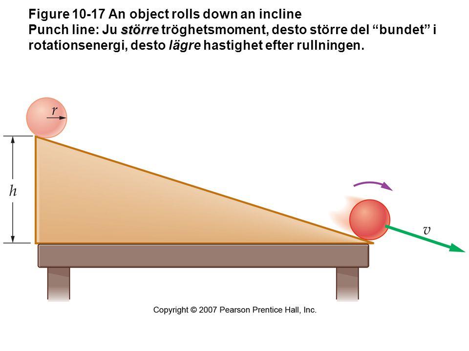 """större Figure 10-17 An object rolls down an incline Punch line: Ju större tröghetsmoment, desto större del """"bundet"""" i rotationsenergi, desto lägre has"""