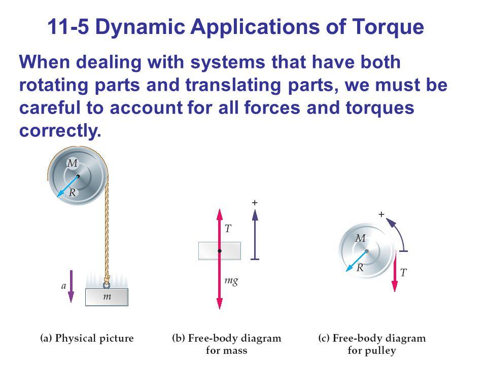 11-5 Dynamic Applications of Torque (Standard y/x) Newtons andra lag ger för tyngden T – mg = ma Newtons andra lag ger för blocket -T R = I α Om repet inte glider gäller att relationen mellan vinkel accelerationen och (den linjära) acceleration är (10-14) a = R α som insatt ger att – T = a I/R 2 som slutligen ger a = - g/(1 + I/mR 2 ) som är ekvation 11-10