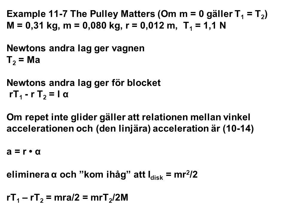 Example 11-7 The Pulley Matters (fortsättning) rT 1 – rT 2 = mra/2 = mrT 2 /2M som omstuvat blir T 2 = T 1 /(1+ m/2M) = 1,1/(1 + 0,080/(2 0,31)) = {0,129} = 0,97N a = T 2 /M = 0,97 N/0,31 kg = 3,1 m/s 2 Märk att T 1 > T 2 så att blocket kommer att rotera moturs (som väntat)