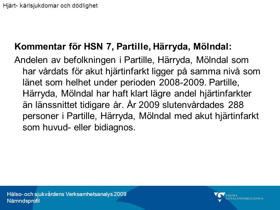 Hälso- och sjukvårdens Verksamhetsanalys 2009 Nämndsprofil Kommentar för HSN 7, Partille, Härryda, Mölndal: Andelen av befolkningen i Partille, Härryda, Mölndal som har vårdats för akut hjärtinfarkt ligger på samma nivå som länet som helhet under perioden 2008-2009.