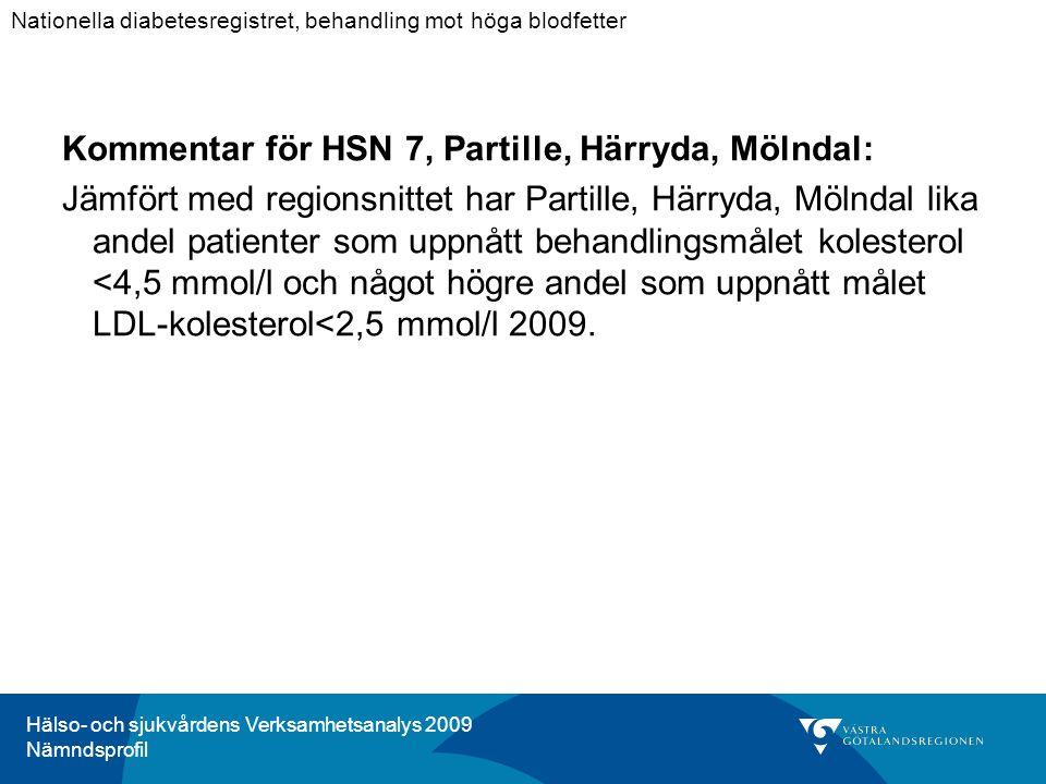 Hälso- och sjukvårdens Verksamhetsanalys 2009 Nämndsprofil Kommentar för HSN 7, Partille, Härryda, Mölndal: Jämfört med regionsnittet har Partille, Härryda, Mölndal lika andel patienter som uppnått behandlingsmålet kolesterol <4,5 mmol/l och något högre andel som uppnått målet LDL-kolesterol<2,5 mmol/l 2009.