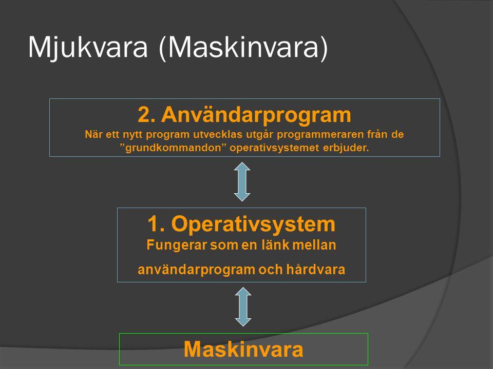 """2. Användarprogram När ett nytt program utvecklas utgår programmeraren från de """"grundkommandon"""" operativsystemet erbjuder. 1. Operativsystem Fungerar"""
